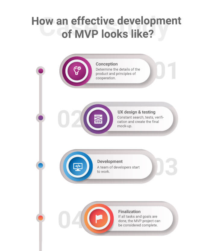 MVP development process